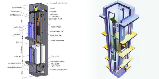 Dịch vụ kiểm định kỹ thuật an toàn thang máy điện không có phòng máy
