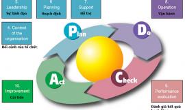 Đào tạo đánh giá nội bộ hệ thống quản lý theo tiêu chuẩn ISO 9001:2015