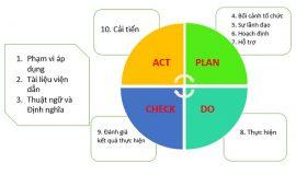 Tại sao doanh nghiệp vừa và nhỏ cần có hệ thống quản lý chất lượng ISO 9001