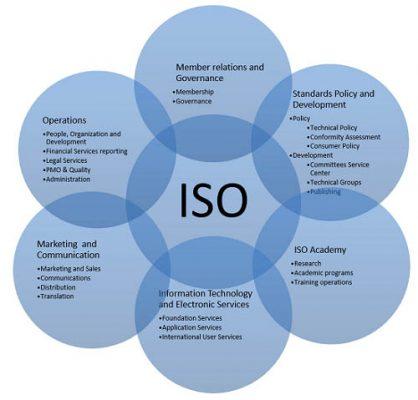 Chứng nhận các Hệ thống quản lý ISO Vũng Tàu